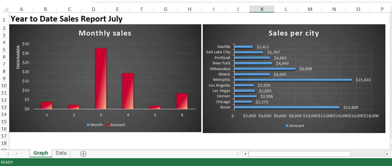Example Excel dashboard